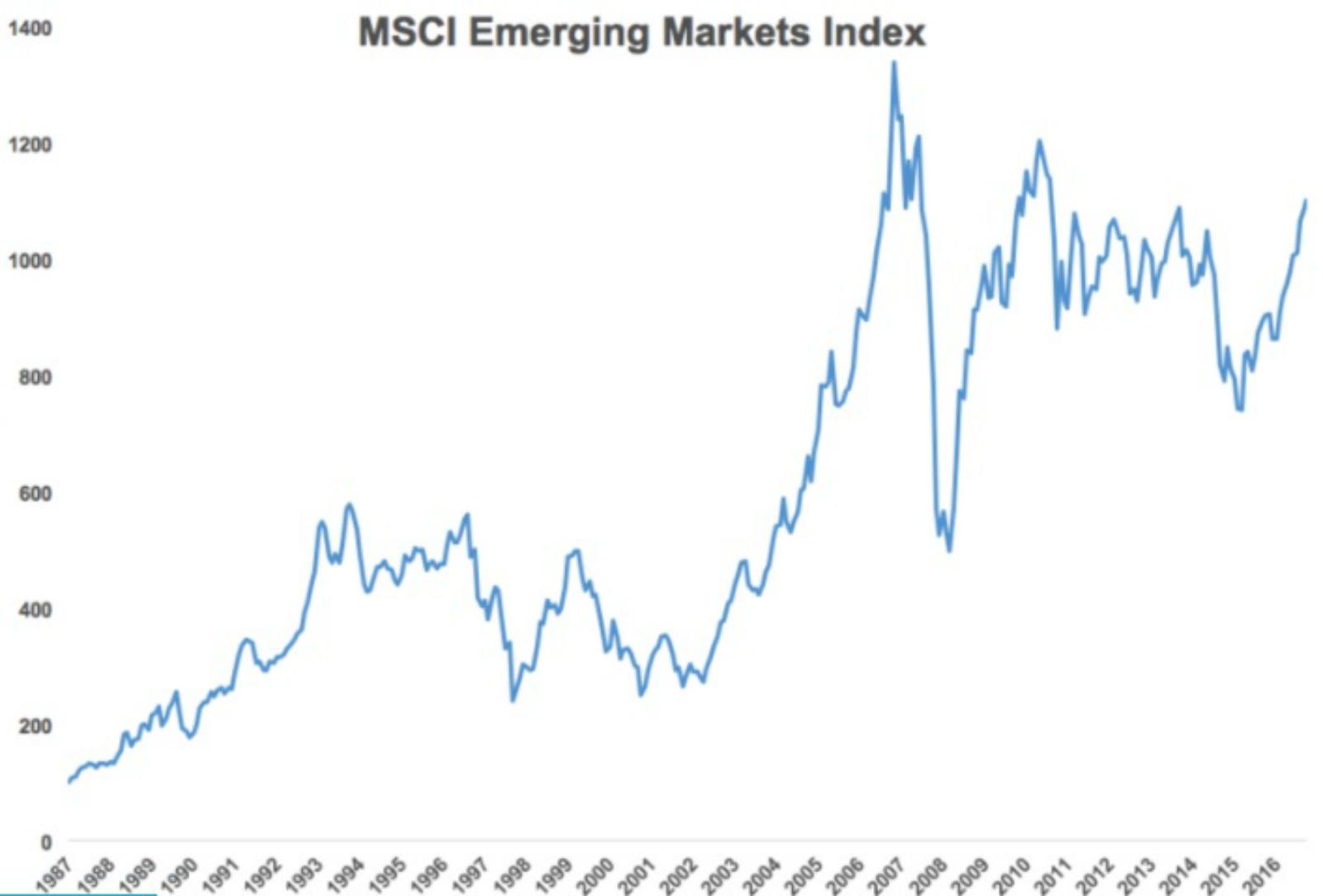 outperformed emerging markets indices - 905×629
