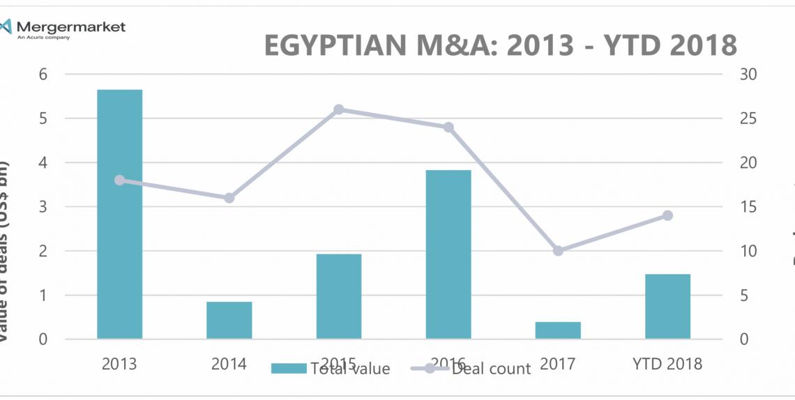 9c70a8494 1.5 مليار دولار إجمالي قيمة صفقات الدمج والاستحواذ في مصر منذ بداية العام    انتربرايز