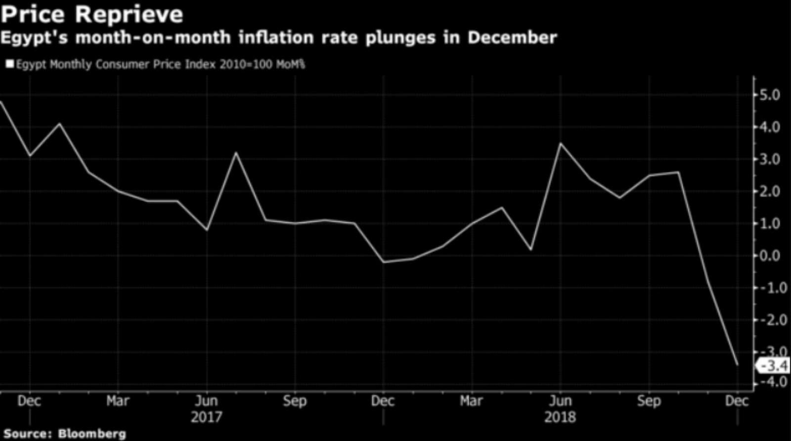 egypts headline inflation surges - HD1600×893