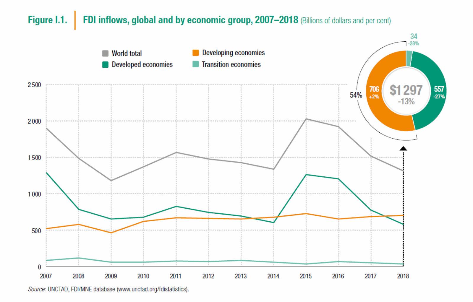 Egypt Fdi Falls In 2018 Amid Global Investment Drop Off Enterprise