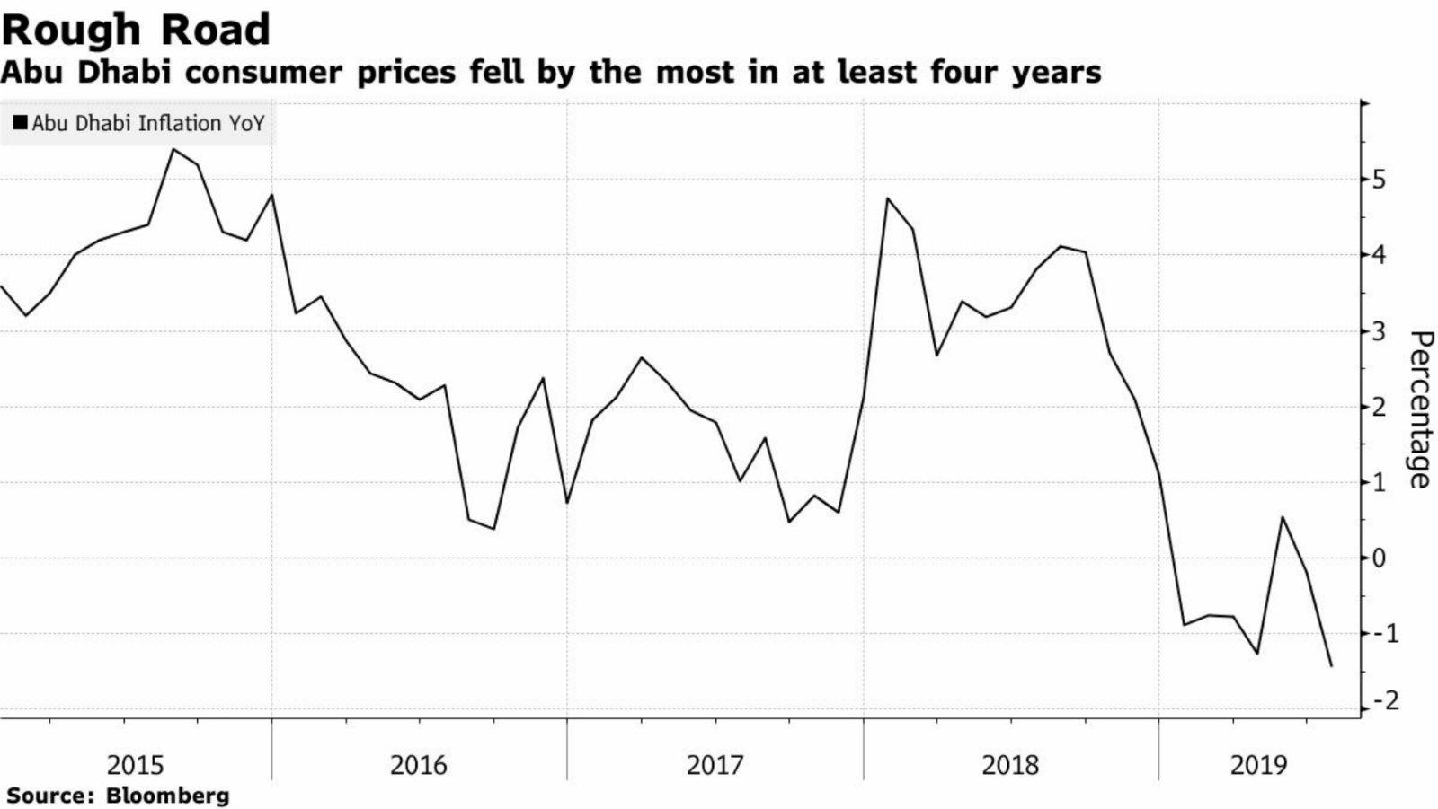 Global stocks slide as US recession fears grow    Enterprise
